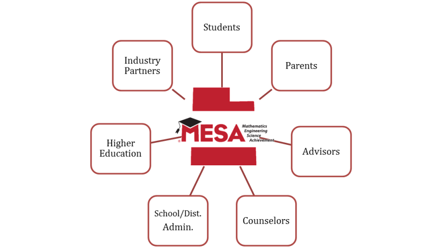 MESA Stakeholders